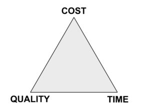 The cost, quality, time triangle